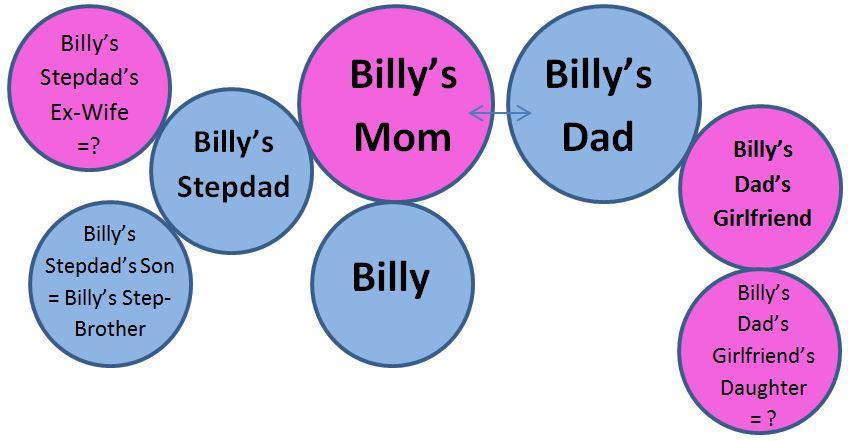 Family Dynamic 1