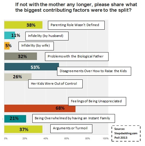 Reasons No Longer With Mother-graph-A!